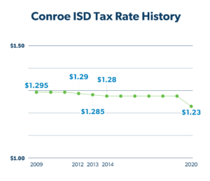 Tax rate history for Conroe I. S. D.