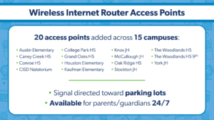 Wifi access available in the parking lots of Austin Elementary, Caney Creek High School, Conroe High School, Natatorium, College Park High School, Grand Oaks High School, Houston Elementary, Kaufman Elementary, Knox Junior High, McCullough Junior High, Oak Ridge High School, Stockton Junior High, The woodlands high school and ninth grade and York Junior High